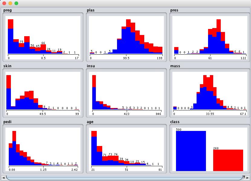 Weka Pima Indians Univariate Attribute Distributions