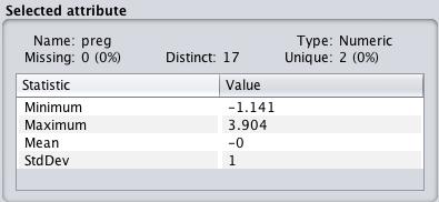 Weka Standardized Data Distribution