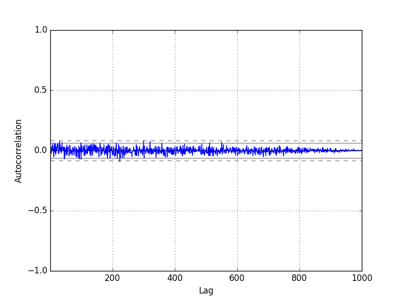 White Noise Series Correlogram Plot