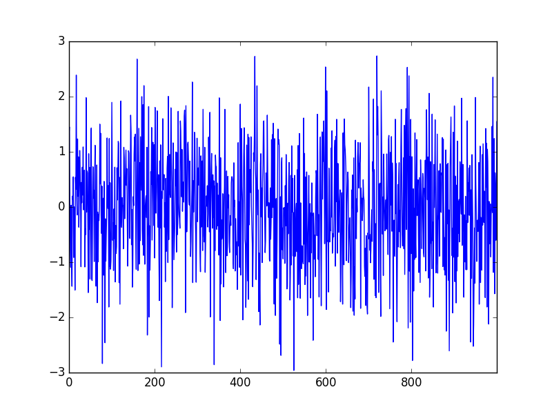 White Noise Series Line Plot