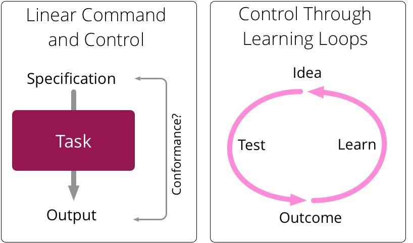 Command vs Learn