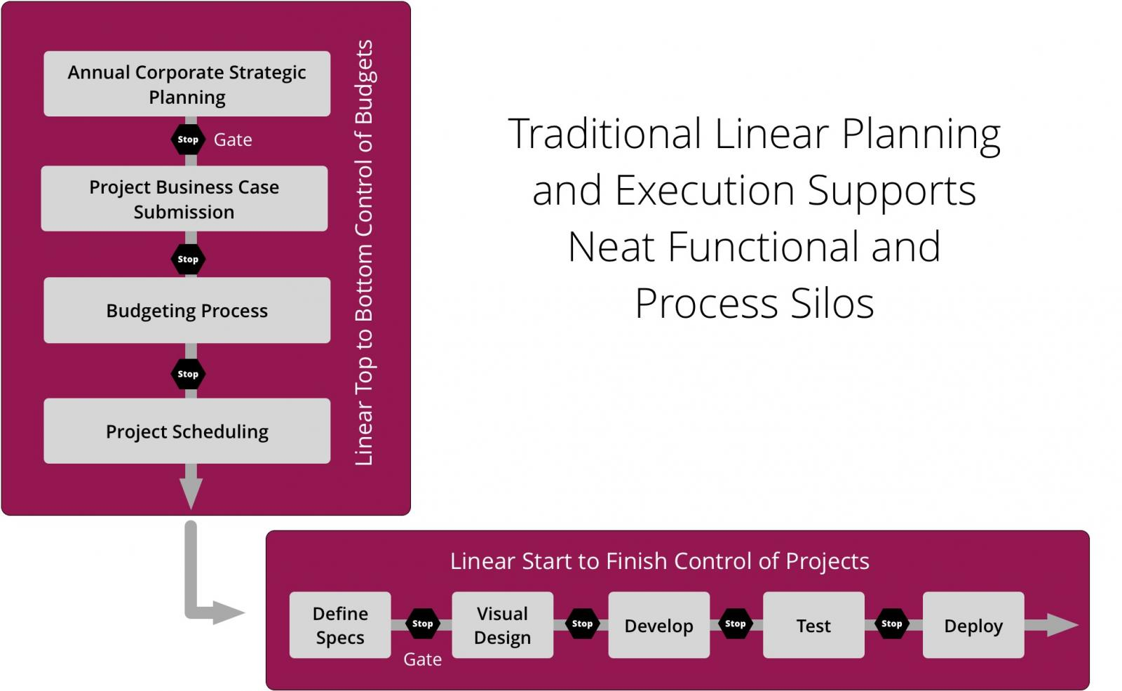 Linear Product Flow