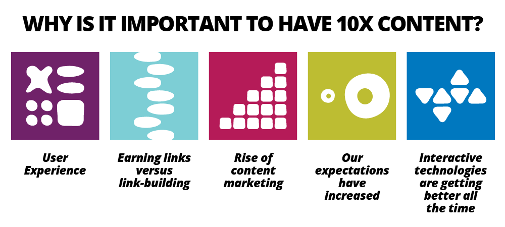 Why is it important to have 10x content?