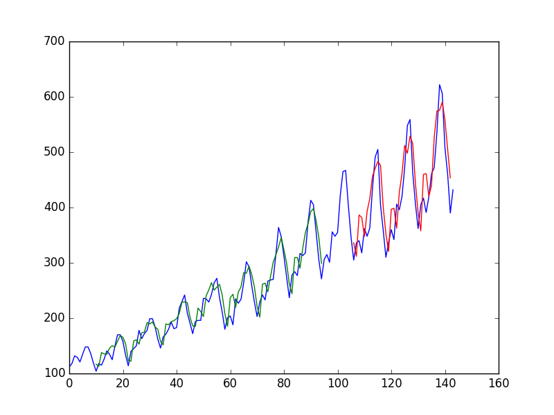 Window Method For Time Series Predictions With Neural Networks