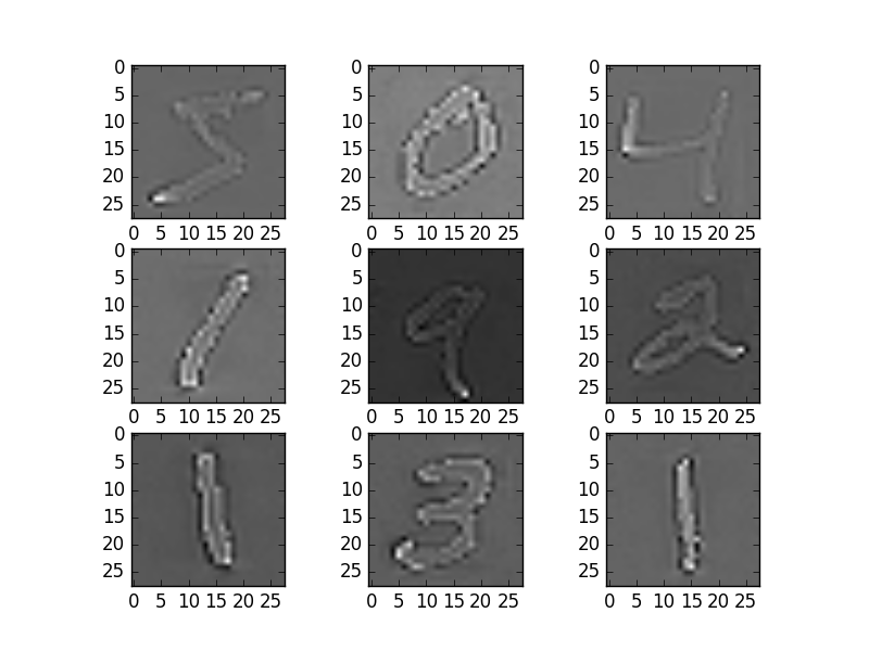 ZCA Whitening MNIST Images