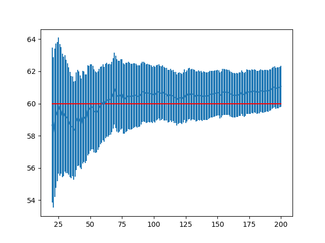 Zoomed Line Plot of Mean Result with Standard Error Bars and Population Mean