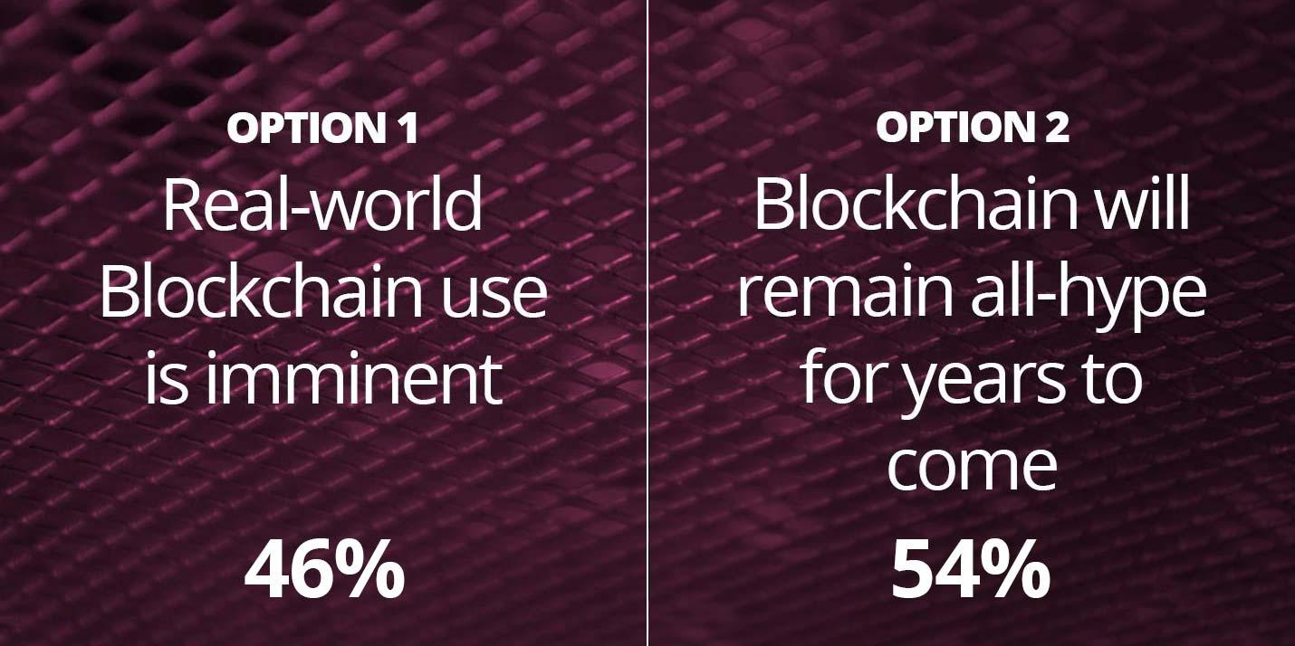 46% believe that Realworld use of Blockchan is imminent whilst 54% believe that Blockchain will remain all-hype for years to come