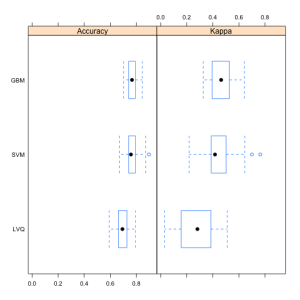 Box Plot Comparing Model Results