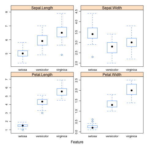Box plots of the iris dataset using the Caret R package