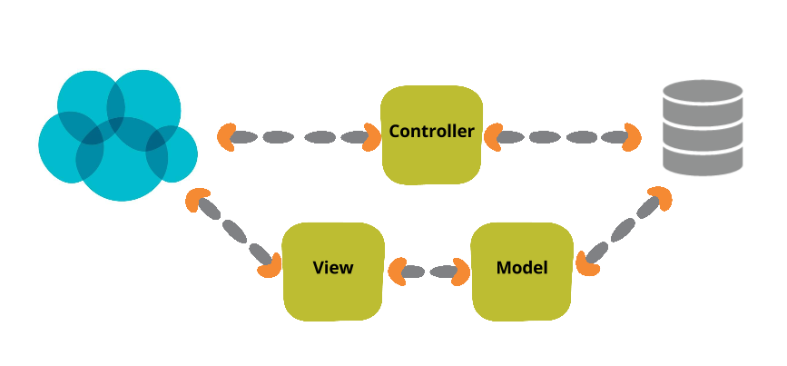 Controller View Model