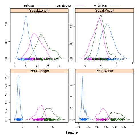 Density Plot of the iris dataset using the Caret R package