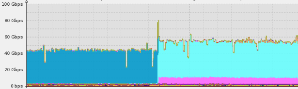 Imperva mitigates a DNS amplification attack, peaking at ~100Gbps.