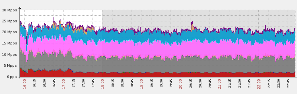 Gaming website hit with a massive DNS flood, peaking at over 25 million packets per second