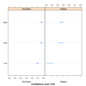 Dotplot Comparing Model Results using the Caret R Package