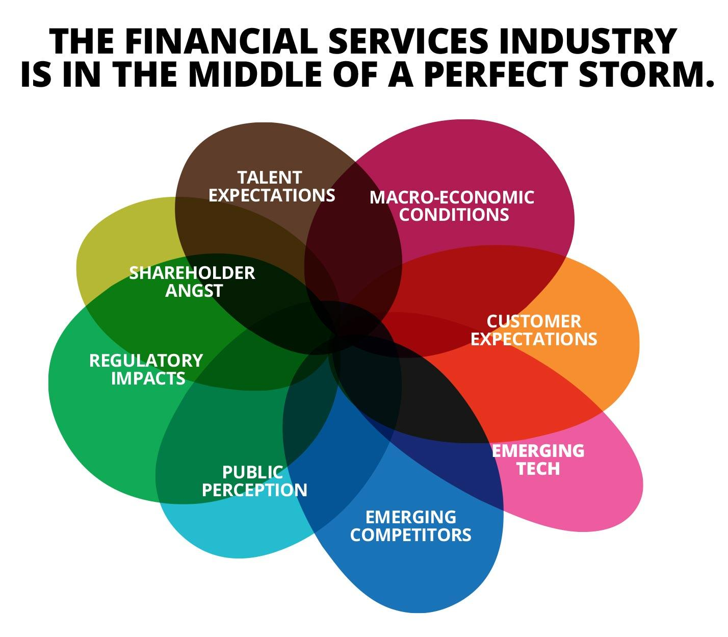 The Financial Services industry is in the middle of a perfect storm