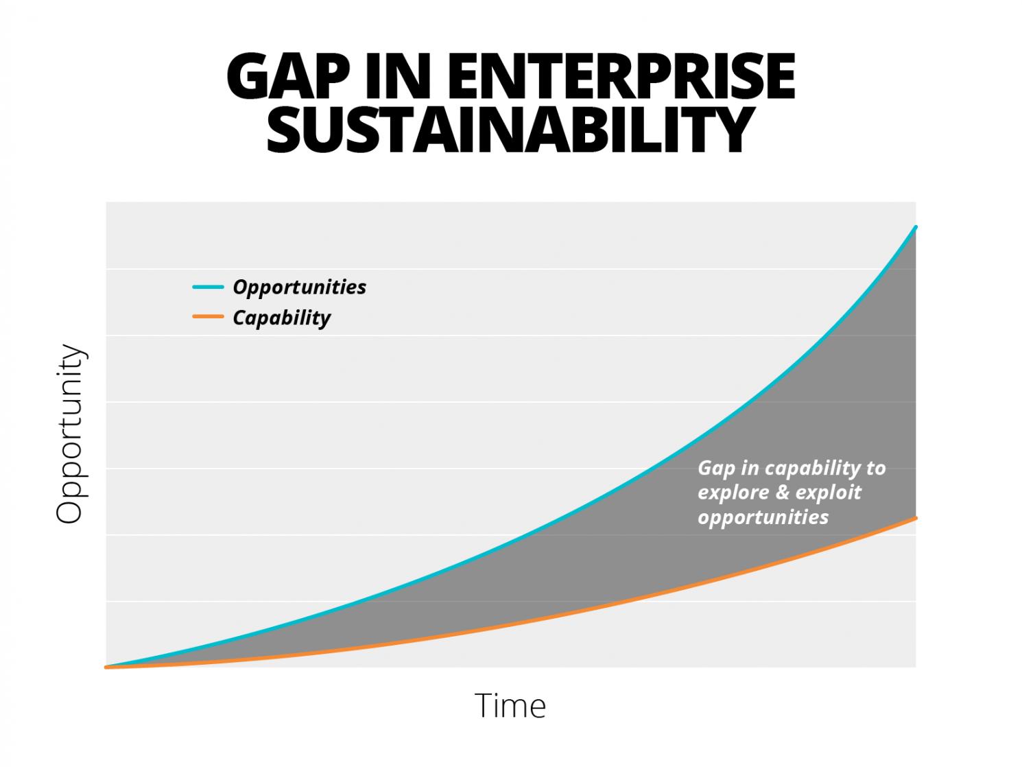 Gap in enterprise sustainability