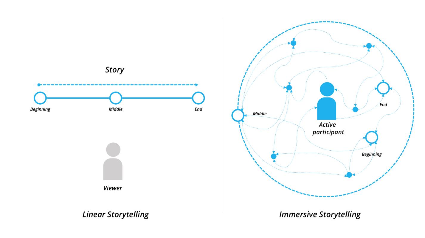 linear vs. immersive storytelling