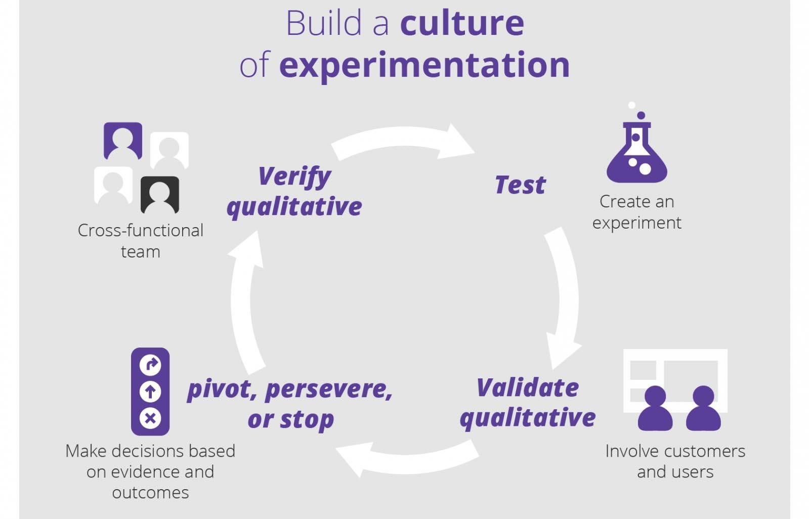 Lean Enterprise: building a culture of innovation: verify qualitative, test, validate qualitative, pivot, persevere or stop