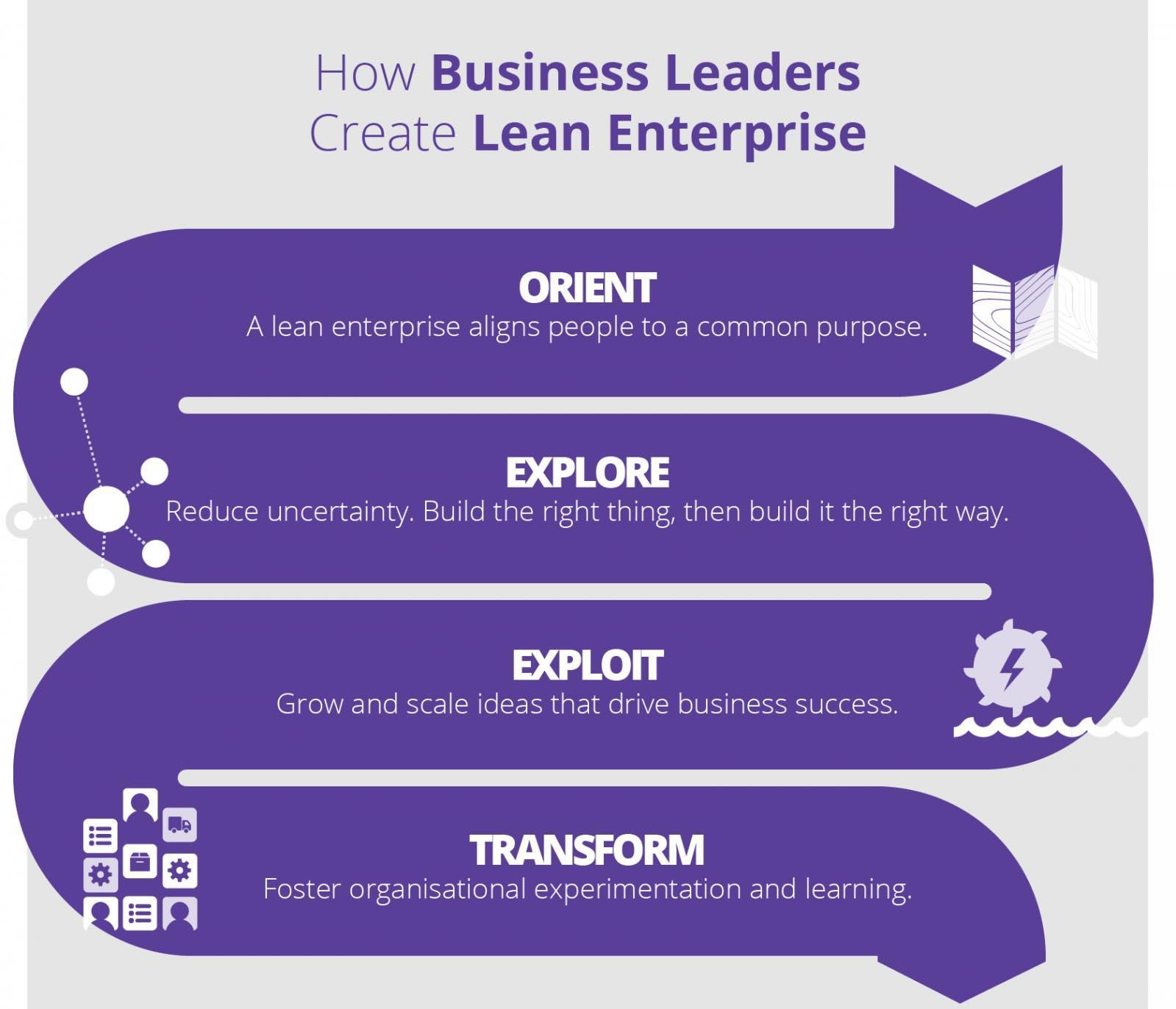 How business leaders create lean enterprise: Orient, Explore, Exploit, Transform