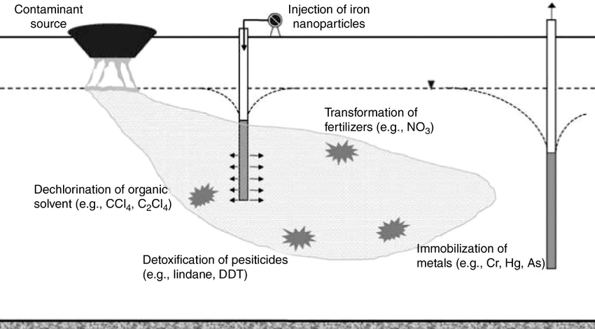 nanoscale iron particles for in situ remediation