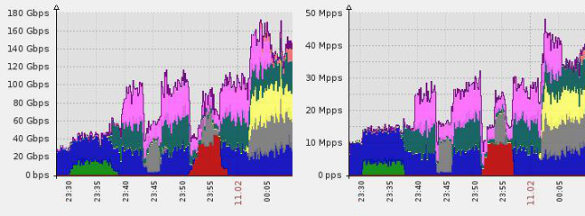 Protecting against a NTP amplification attack: 180Gbps and 50 million packets per second