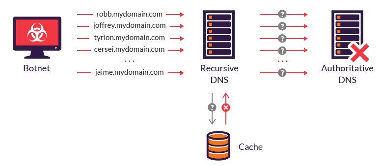 attack DNS server