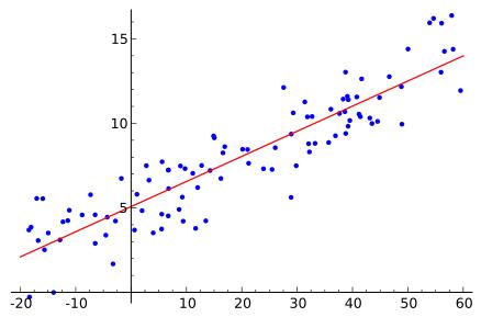 ordinary least squares regression