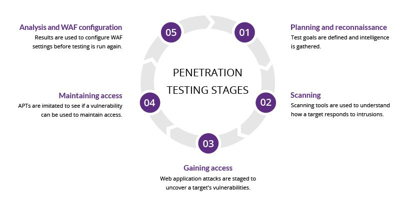 Five Stages of Penetration Testing