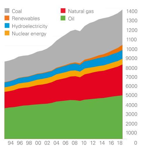 primary energy world consumption 2018