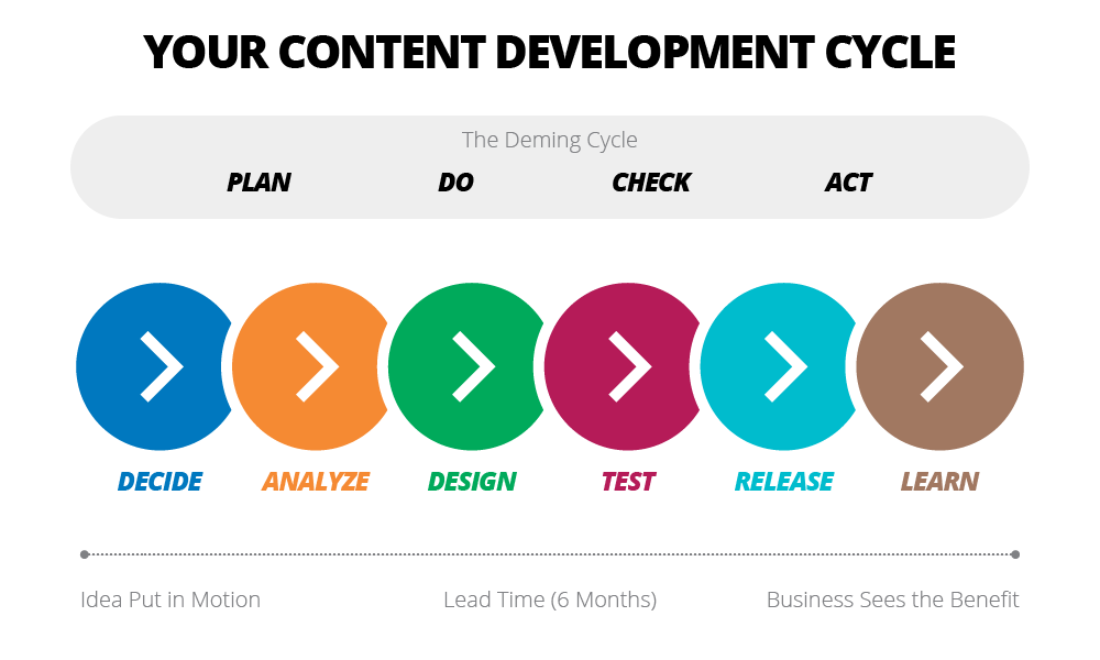 Your Content Development Cycle