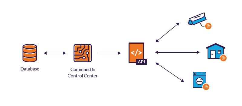 Management of IoT devices via C&C centers