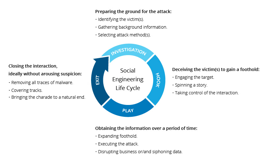 Social Engineering Attack Lifecycle