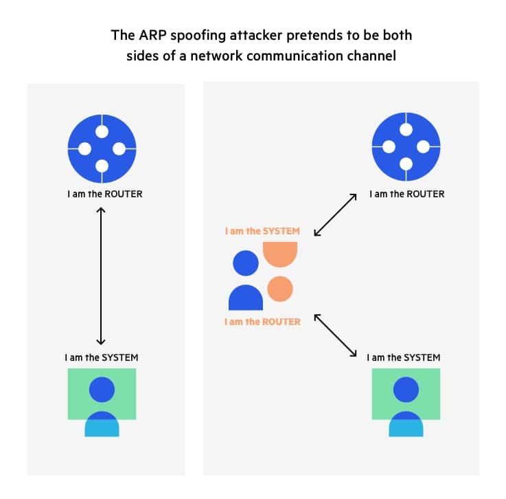 ARP spoofing attacker pretends to be both sides of a network communication channel
