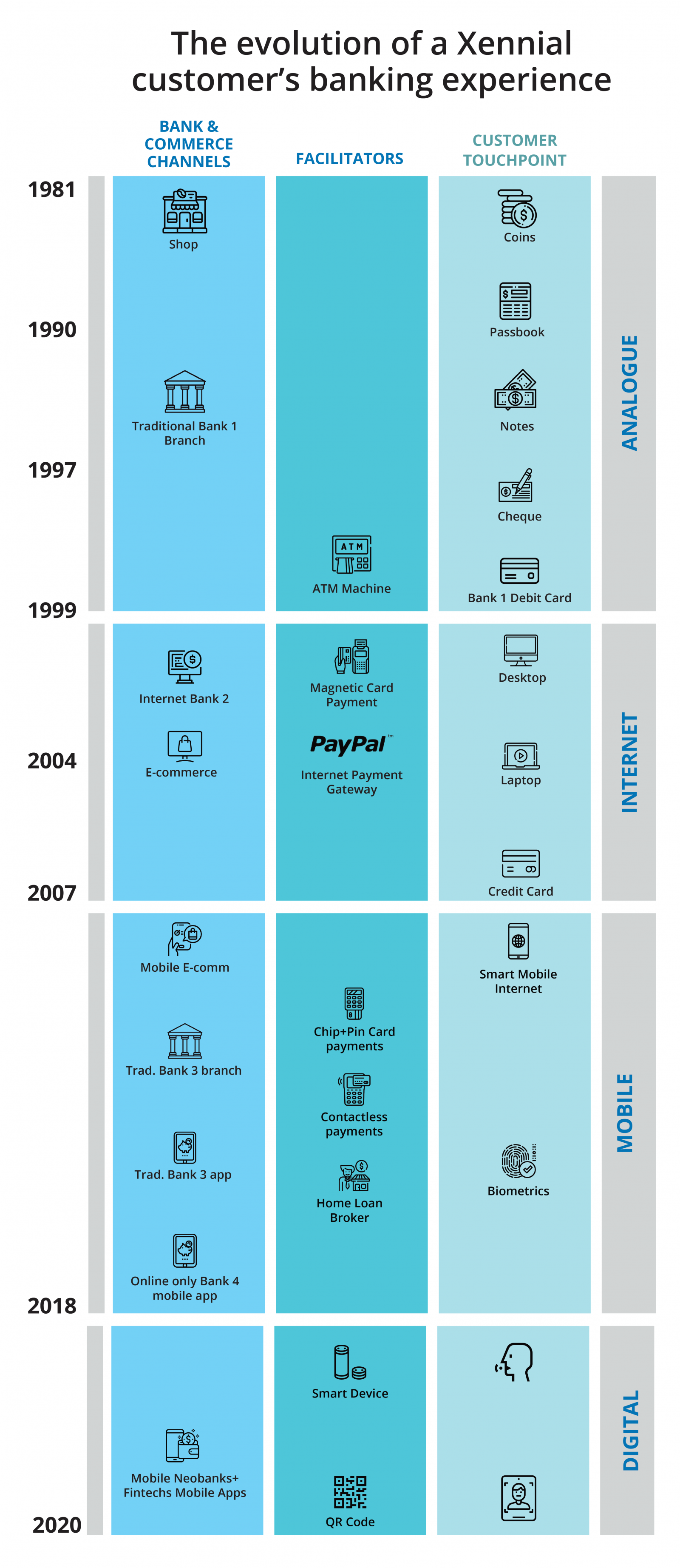 The Xennial customer's banking experience timeline