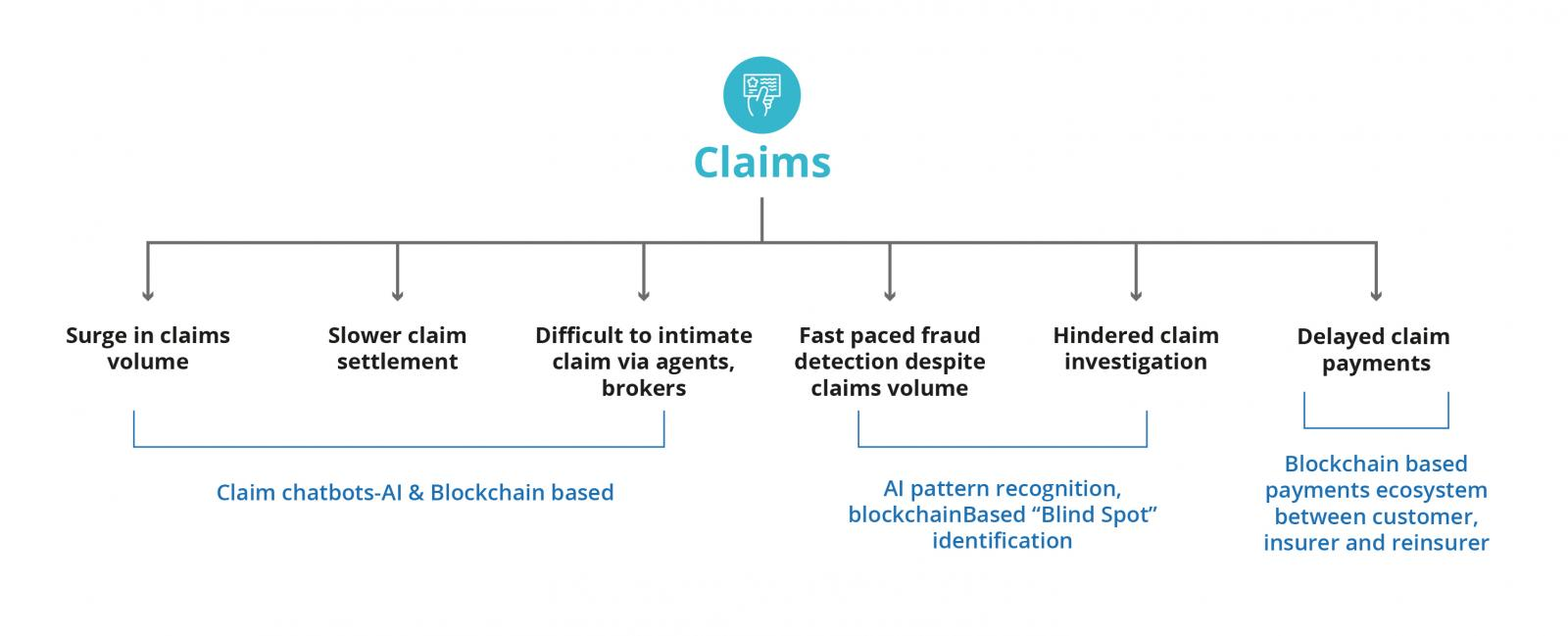 insurance lifecycle mapped to claims