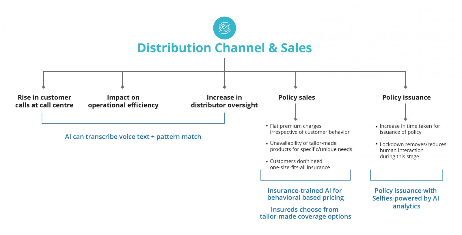 insurance lifecycle mapped to distribution and sales