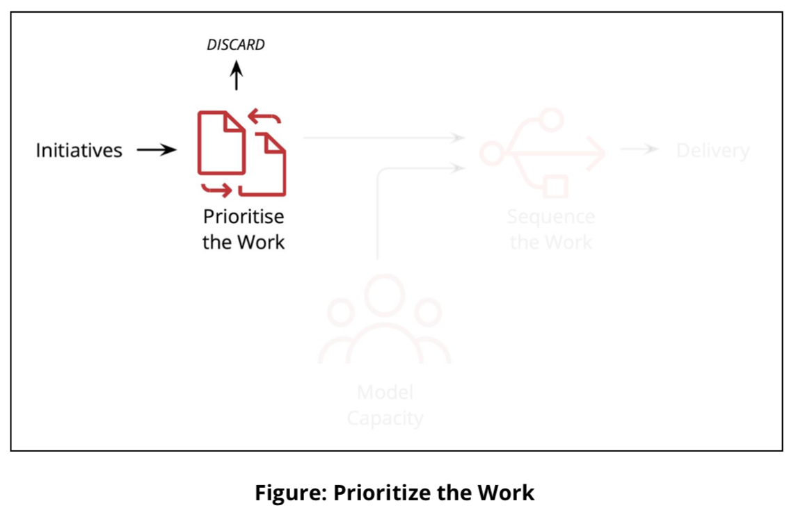 Diagram of how to prioritise your work