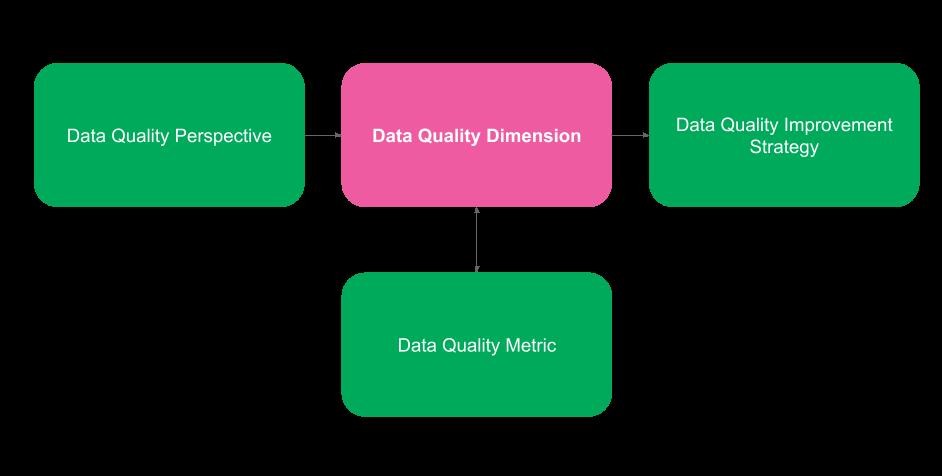 Data Quality Diagram