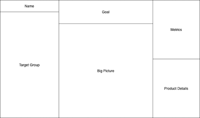Sections of the product canvas