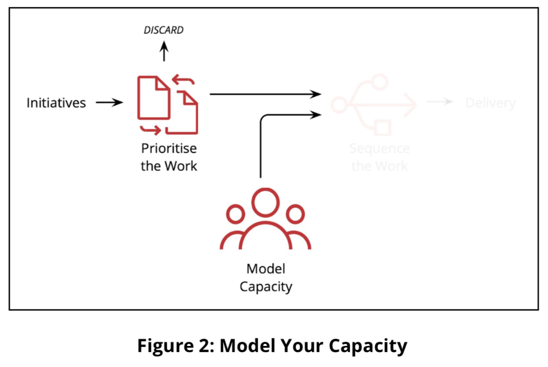 Model your capacity process