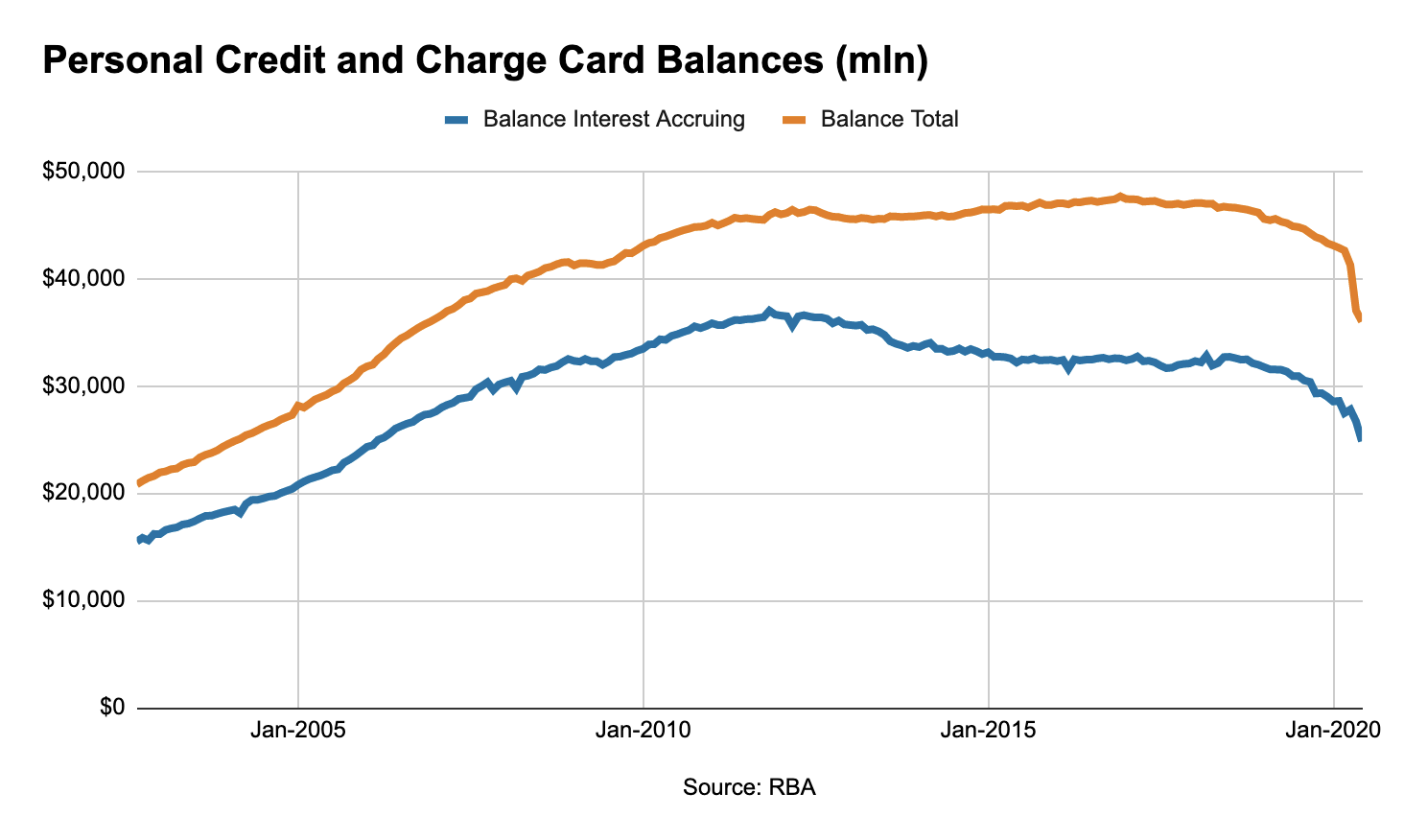 Graph showing trend in personal credit and charge card balances