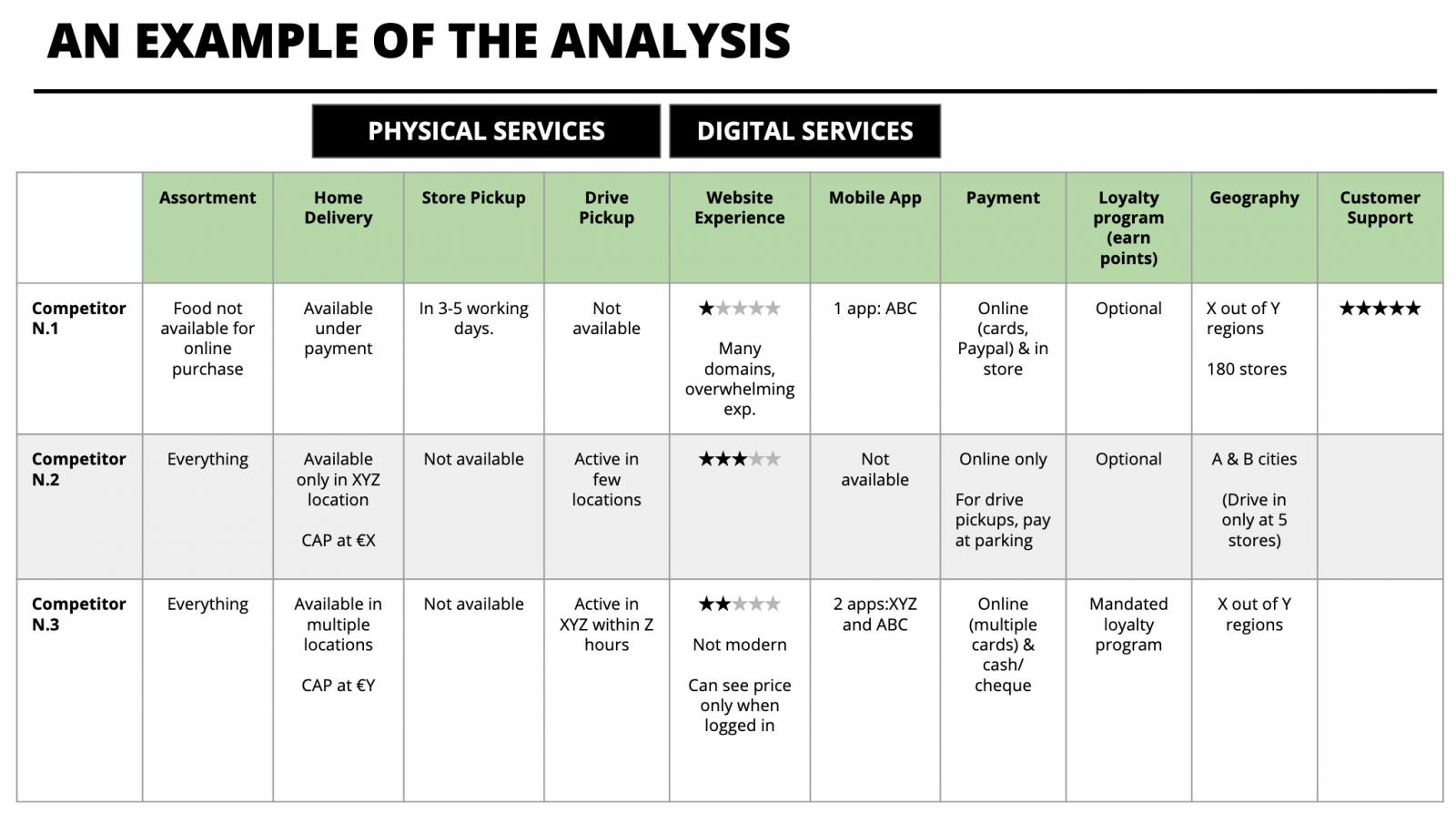 competition analysis matrix