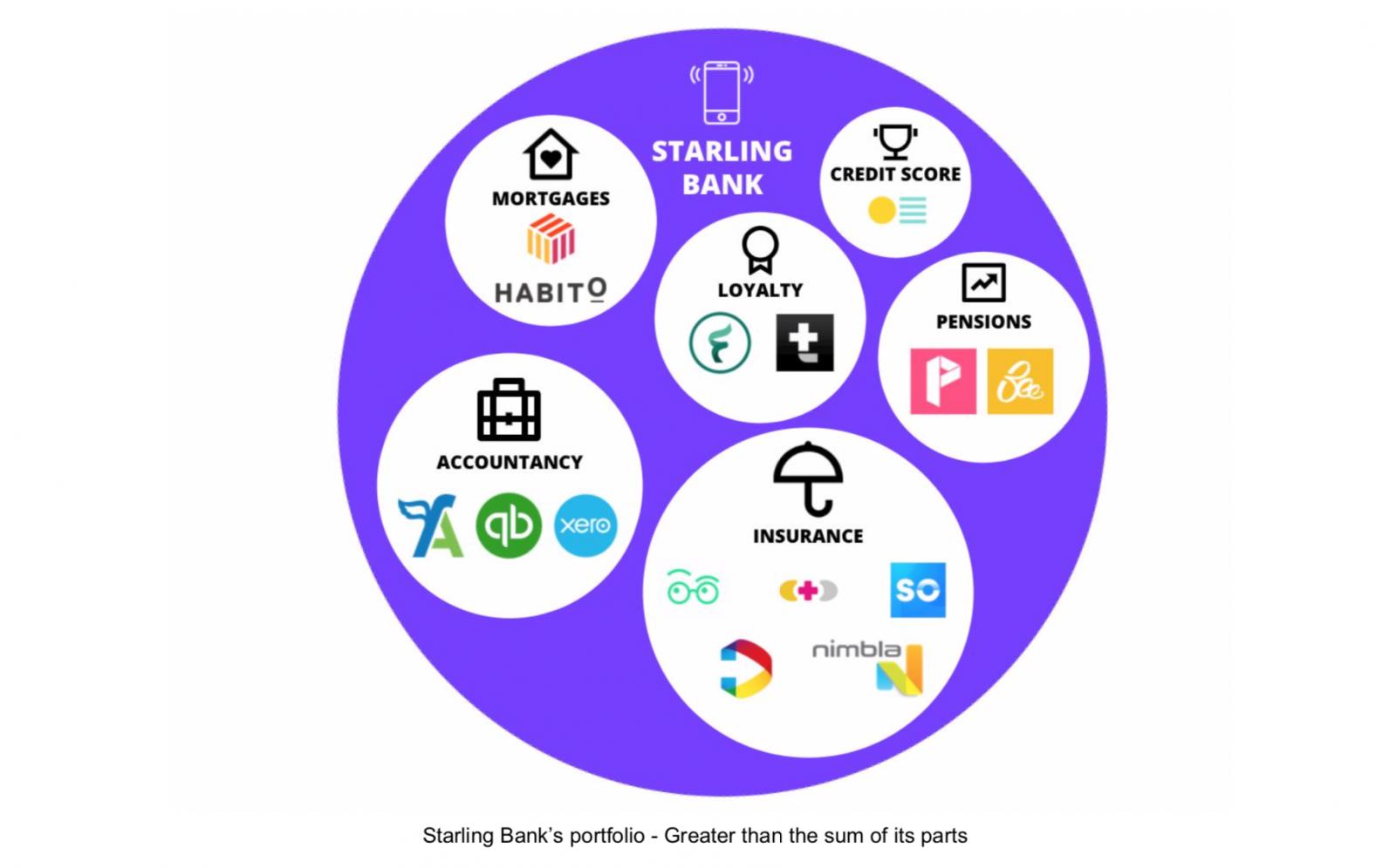 Starling Bank's portfolio