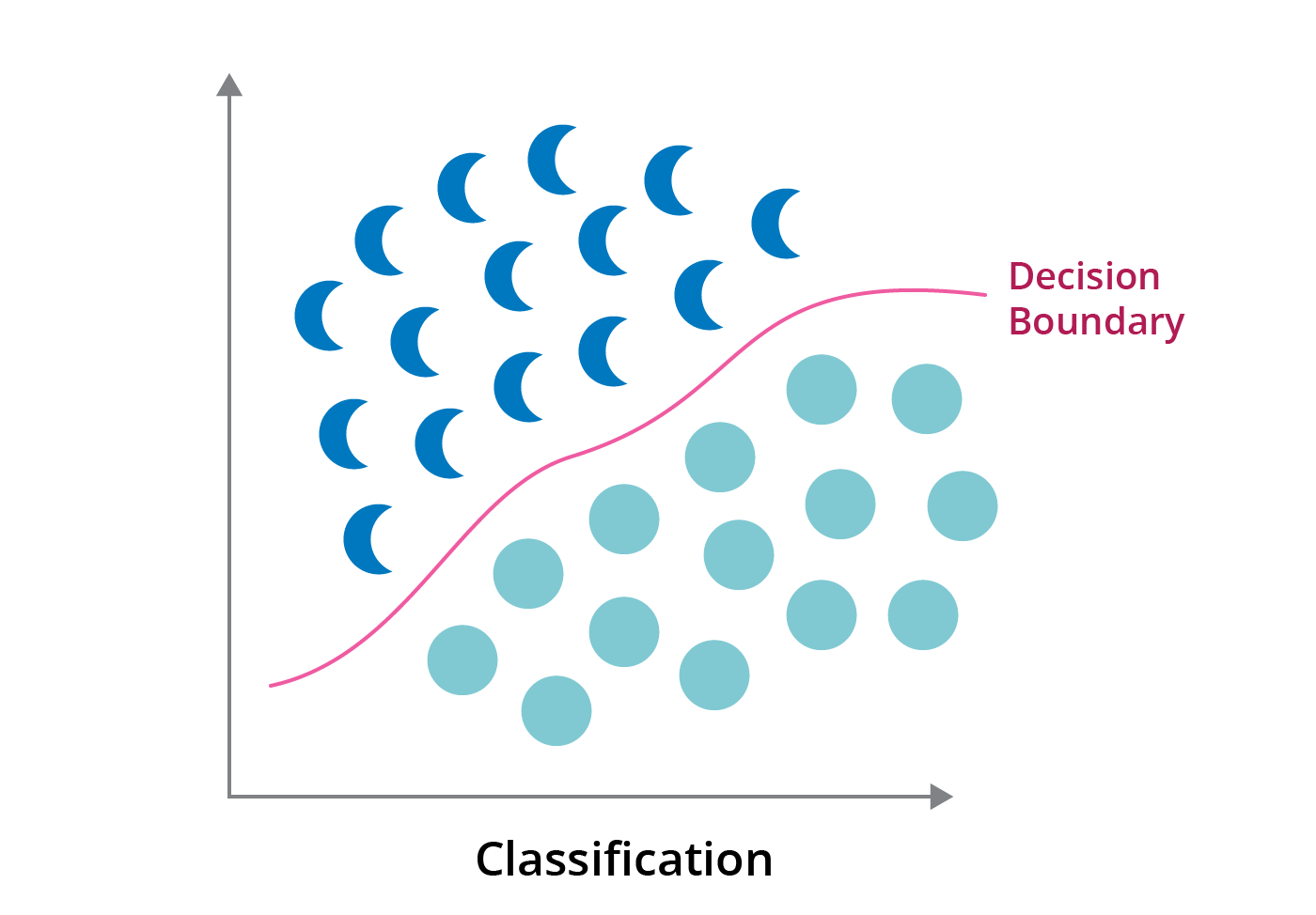 classifier models