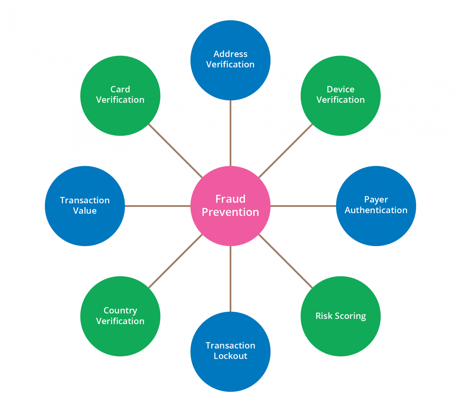 ways of fraud prevention