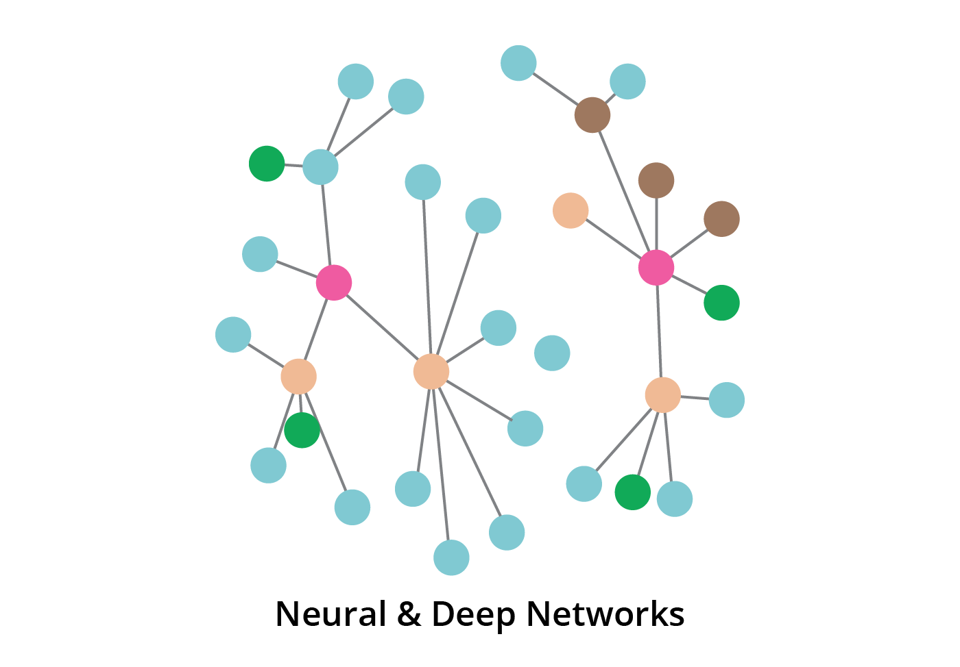 neural networks and deep networks