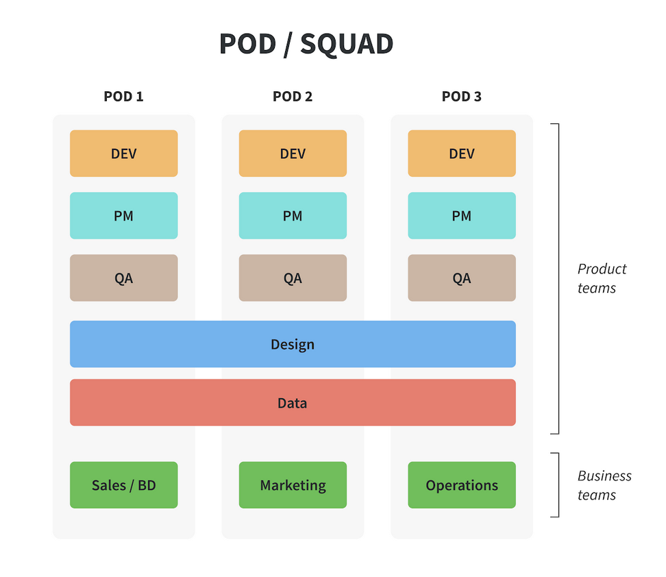Pods or squads are cross functional teams