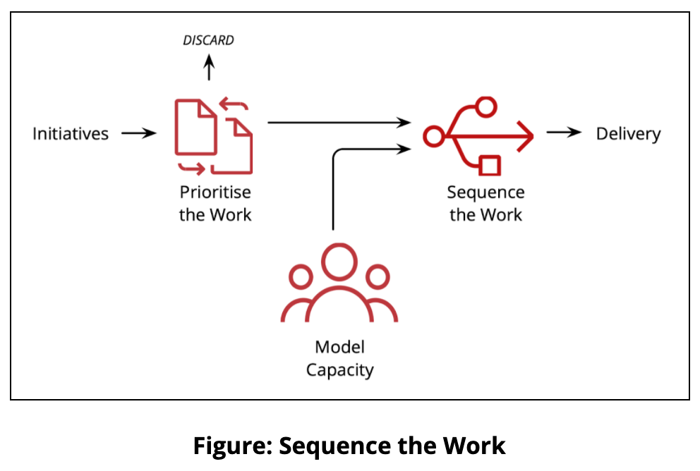 Sequence the Work
