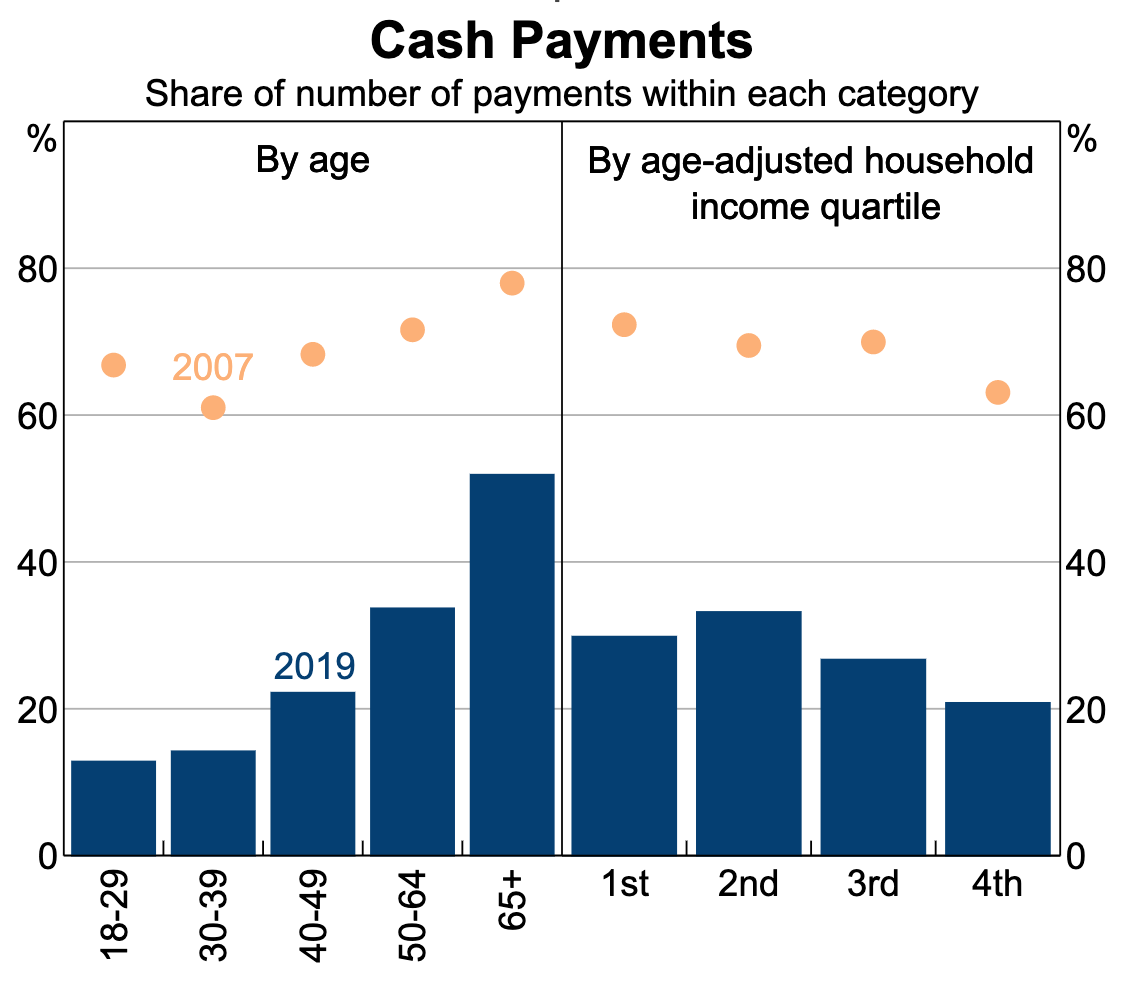 Cash payments: How cash usage has decreased as a percentage from 2007 to 2019 (RBA)