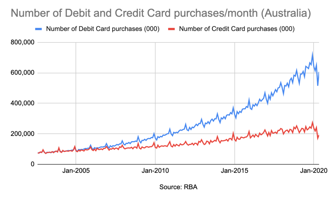 Number of debit and credit card purchases per month